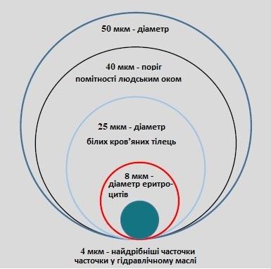 Дрібні часточки, що містяться у гідравлічному маслі, можуть завдати значних пошкоджень системі