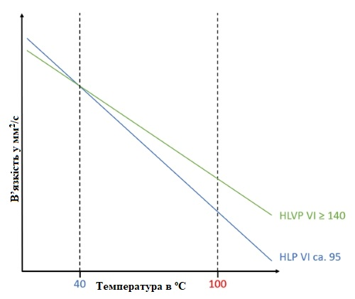 Приклад зображення в'язкісно-температурного графіка масел із різним індексом в'язкості